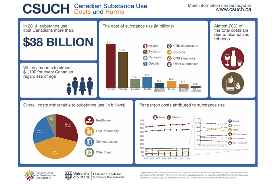 Cost of substance use in Canada: $38 4B - University of Victoria