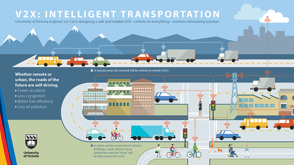 Infographic showing the elements involved in a vehicle-to-everything intelligent transportation system