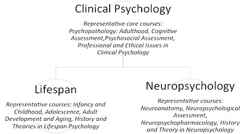 Clinical Psychology coursae